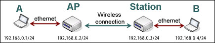 wireless-bridge-01-new